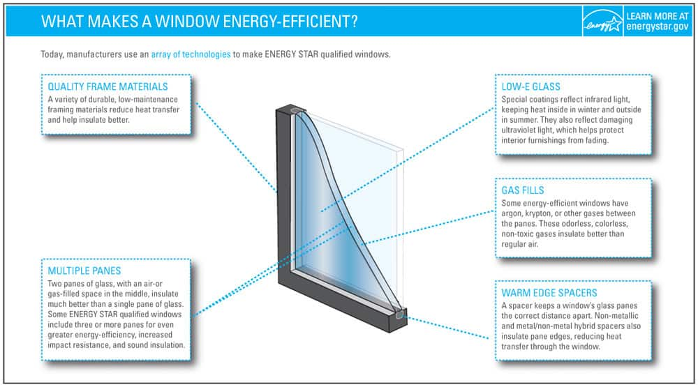 Anatomy of energy efficient windows - from EnergyStar.gov